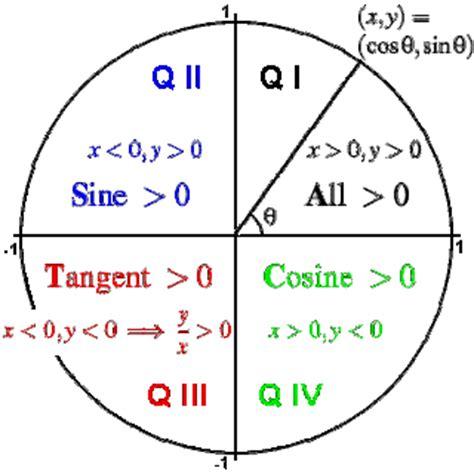 Pythagorean Quadrant - Term Paper
