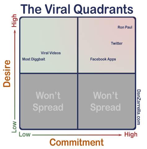 The Quadrant System: A Simple Composition Technique Explained
